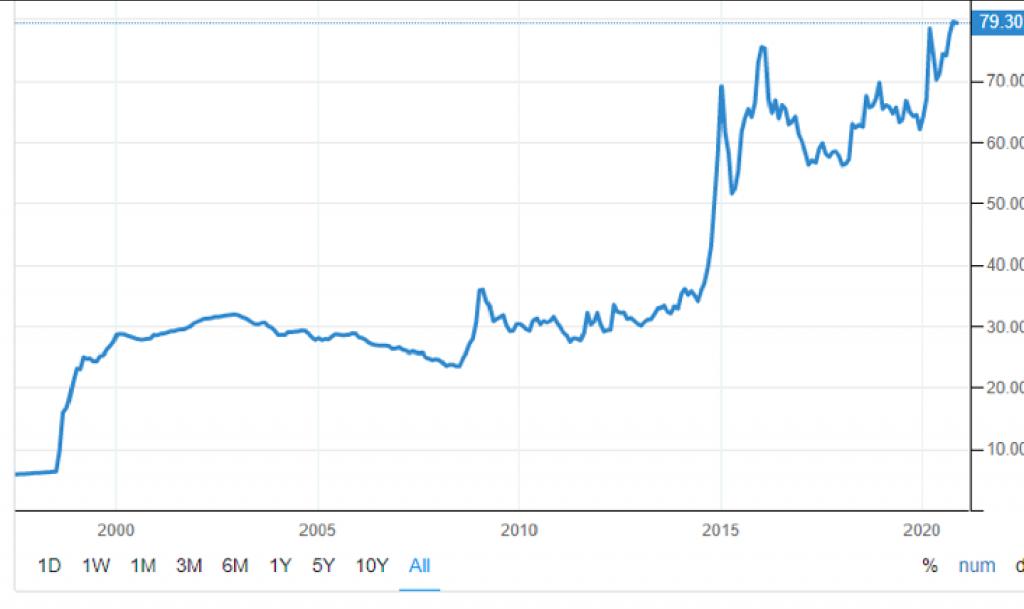 Grafico svalutazione Rublo russo