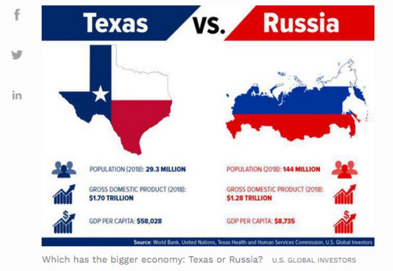 Texas vs Russia