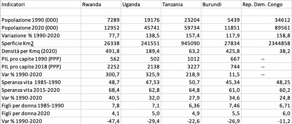 Tabella 1 - Indicatori per il Rwanda e per gli Stati confinanti, Uganda, Tanzania, Burundi e R. D. Congo