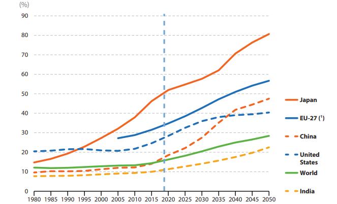 Figura 1 – Rapporto di dipendenza degli anziani (popolazione di 65 anni e oltre per 100 persone di 20-64 anni)