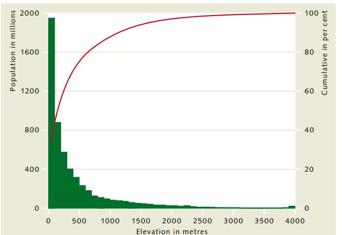 Figura 2 - Distribuzione della popolazione del mondo secondo l'altitudine