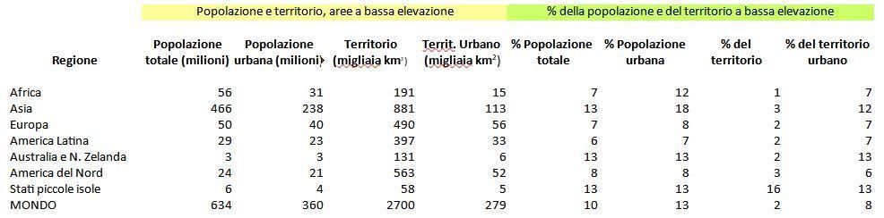 Tabella 1 - Popolazione nelle aree costiere a bassa elevazione (< 10 metri s.l.m), 2000
