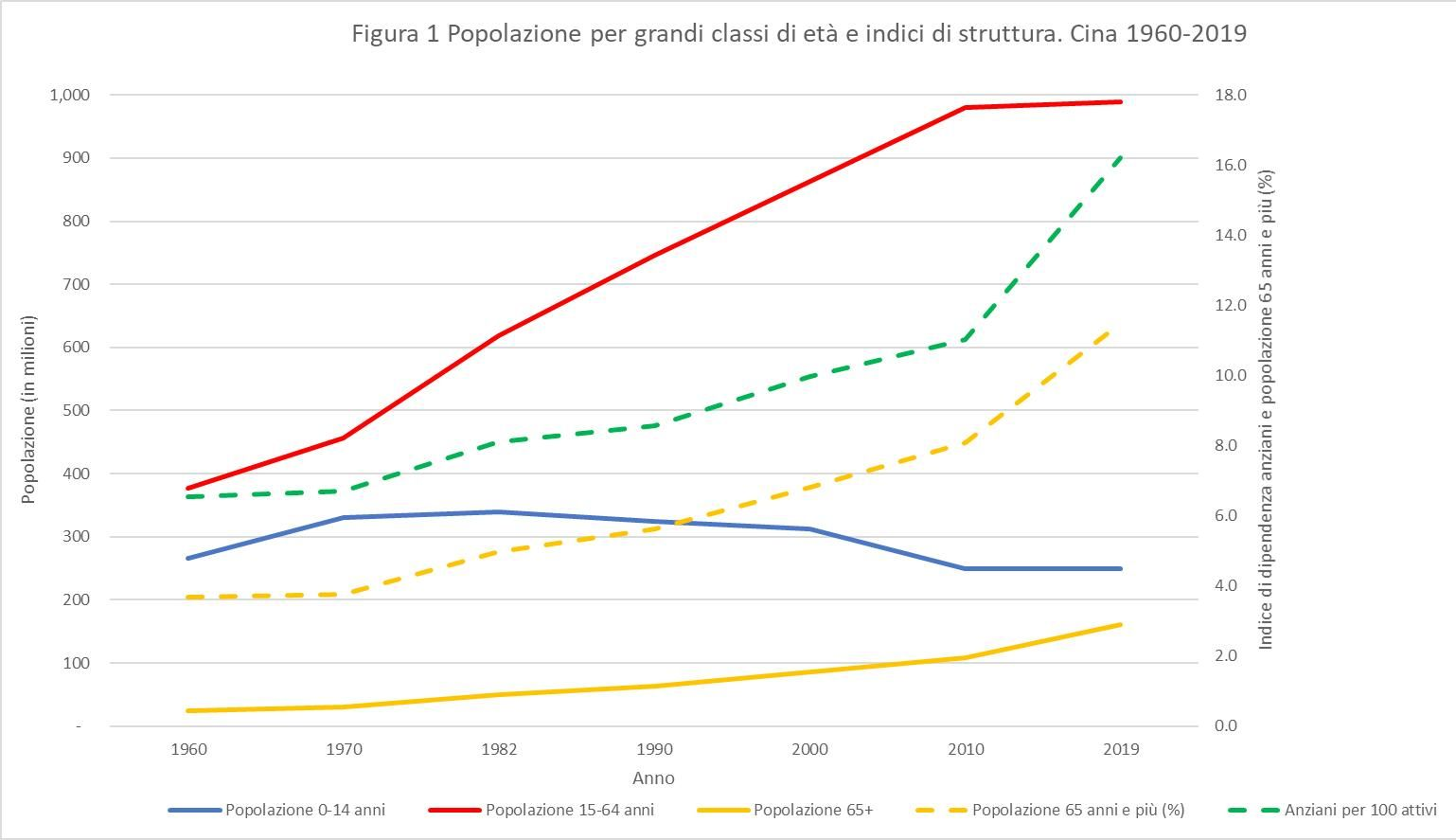 Fonte: China Statistical Yearbook, 2019