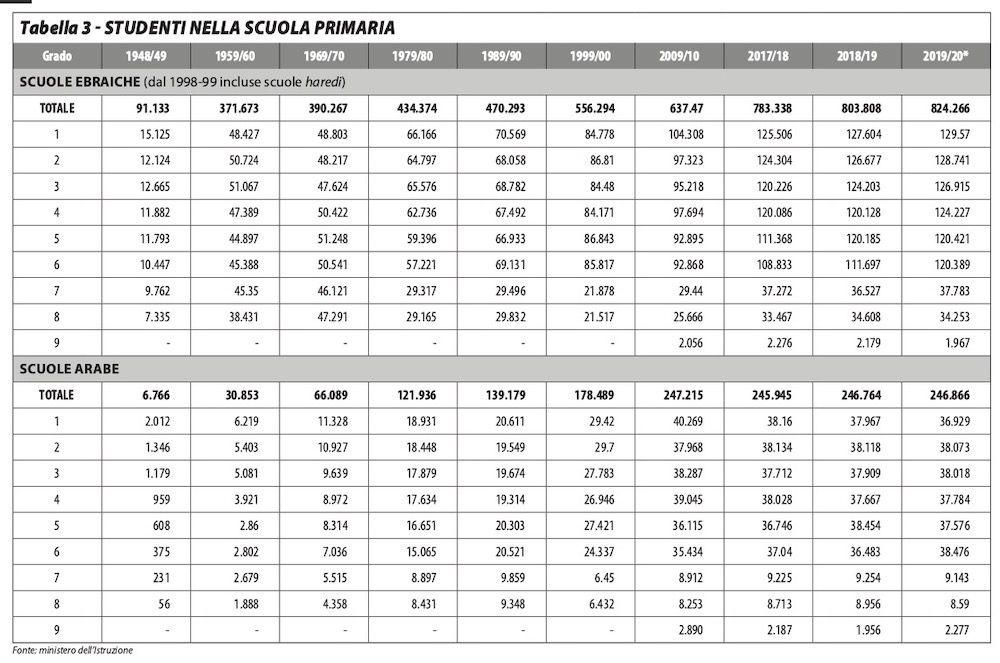 tabella3_edito521