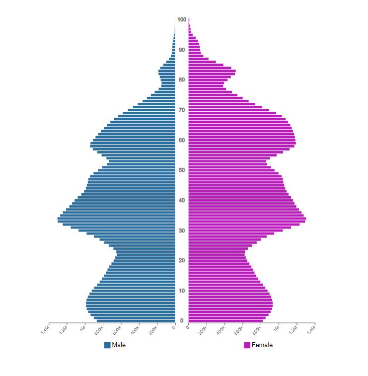 Figura 1 – La tormentata piramide delle età della Russia, 2021