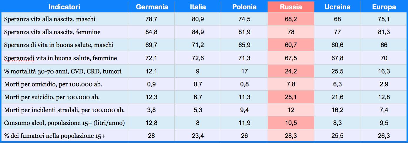 Tabella 1 - Alcuni indicatori di salute e sopravvivenza, 2019 - Fonte: World Health Organization, Europe Health Report