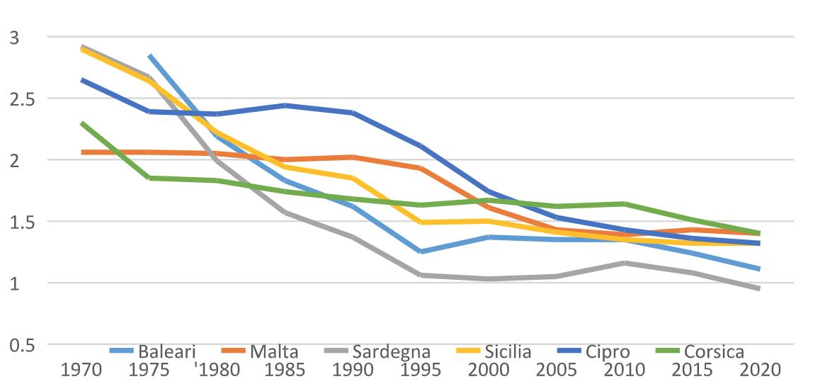 Figura 1 - Numero di figli per donna (Baleari, Cipro, Corsica, Malta, Sardegna, Sicilia), 1970-2020 - Fonte: Nazioni Unite