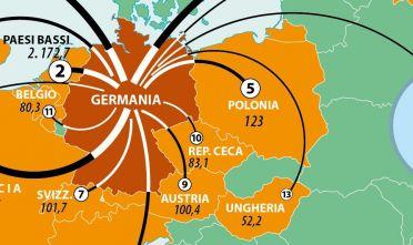 La sfera commerciale tedesca