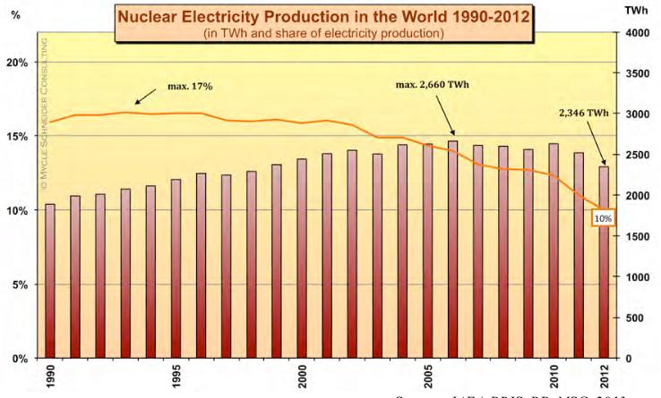 Produzione storica da nucleare nel mondo