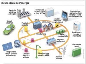 ciclo-ideale-energia