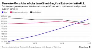 solar_versus_oil_and_gas_jobs