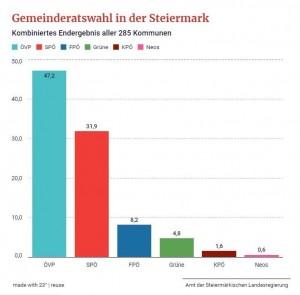 20.06.30 Elezioni comunali in Stiria
