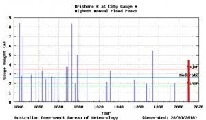 brisbane.floods.2011