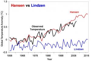 Hansen_vs_Lindzen_simple