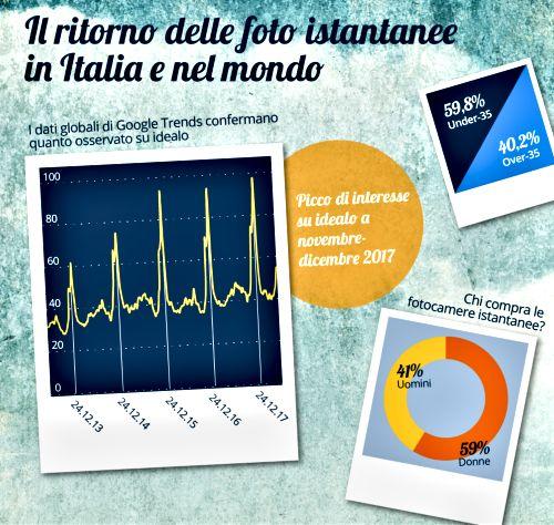 InfograficaPolaroid1
