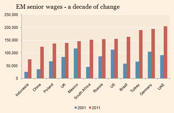 EM-senior-wages-Hay-Group-Nov-2012