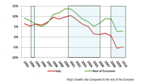 Italian Growth rate