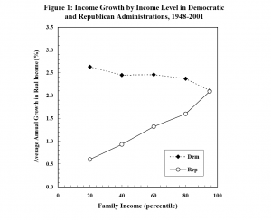 Income Growth Graph Bartels