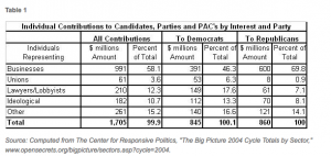Who gives to Candidates