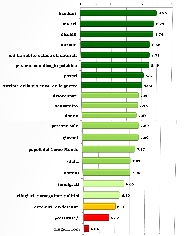 italiani-e-carità