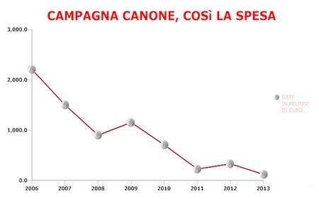 Spot per il canone, la spesa di riduce dal 2006 al 2013