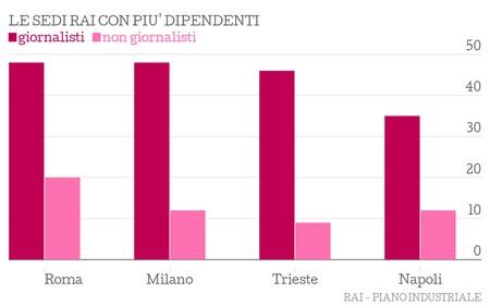 A Roma, 48 giornalisti e 20 non. Milano 48 e 12. Trieste 46 e 9. Napoli 35 e 12
