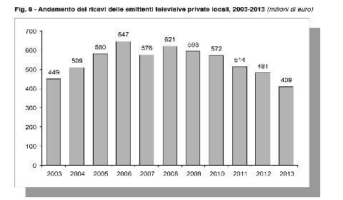 Televisioni private , dieci anni di ricavi