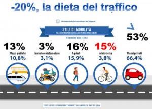 Fiab-lancia-la-dieta-del-traffico_articleimage