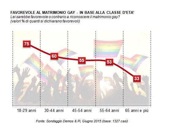 Matrimoni gay - orientamento per classe di età