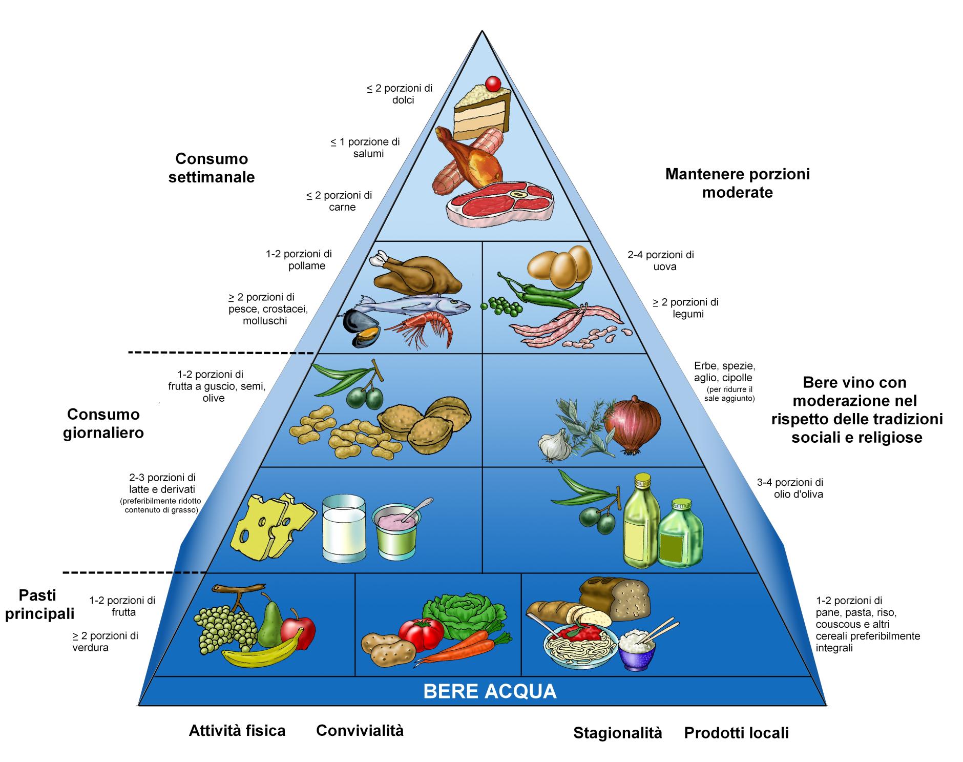 Piramide alimentare INRAN