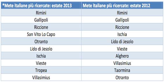 Le mete mare in Italia più amate dagli italiani nel 2013