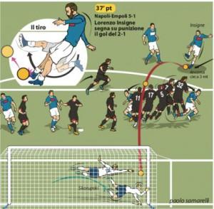 La punizione del 2-1 all'Empoli