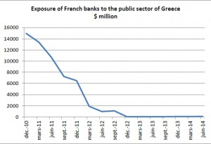 Greece French Banks