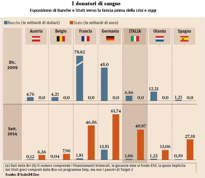 Crediti-vs-Grecia