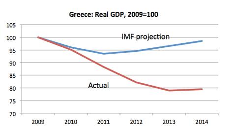 Grecia, stime e realtà