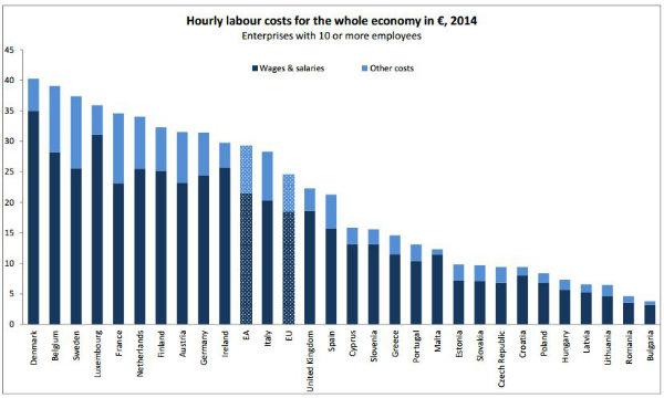 costo-orario-lavoro2014