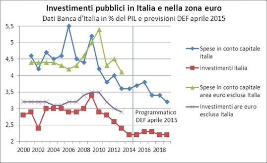 Invest pubbl It-Euroz