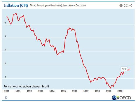 Inflazione-90-2000