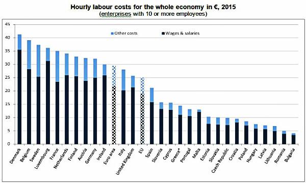 costo_orario_del_lavoro Ue2015