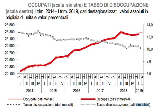 Occupati-al-2019-660