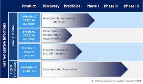 La pipeline di Entasis Therapeutics