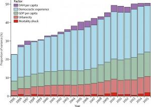 Cambiamenti nelle malattie cardiovascolari nel tempo e determinanti di salute (dal Lancet)