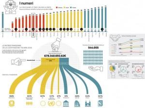 Un grafico sulle ong italiane relativo al 2016 apparso sul Corriere della Sera