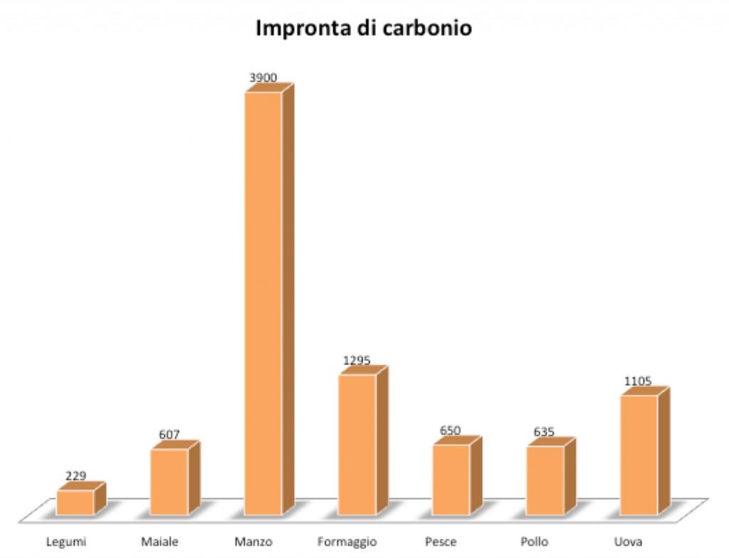 imprinta carbonio