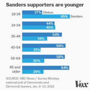 Clinton-sanders_poll3.0