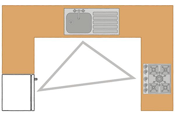 <em>Capitolo Cucine - </em>Iniziano negli anni Quaranta le prime teorie sulla giusta disposizione della cucina.Questi studi mostrano che un'organizzazione efficacesi concentra attorno a frigorifero, lavello e fuochi. L'ideale è che i tre elementivengano posizionati a formareun triangolo con abbastanza spazio attorno ai tre angoli (illustrazione tratta dal libro <em>Cose di cucina. Come funziona tutto)</em>