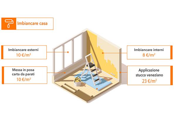 L'infografica di Habitissimo ricorda quanto costa tinteggiare casa