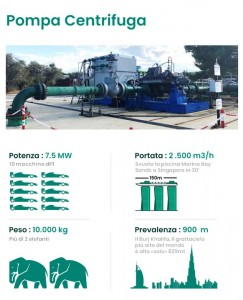 Banco prova appena realizzato nella sede del Nuovo Pignone di Bari durante la prova di una pompa centrifuga da 7.5MW.